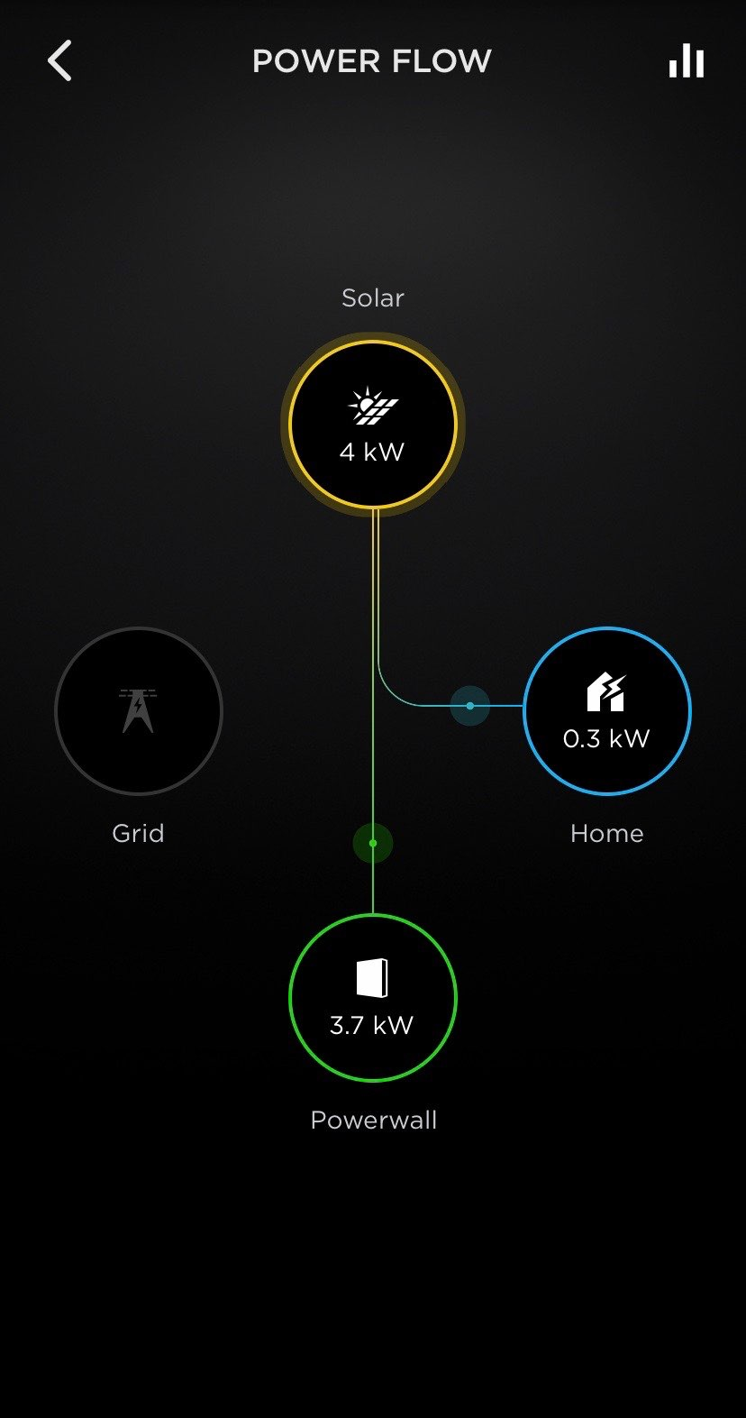 Screenshot of the Power Flow page of the Tesla App, showing energy inputs and outputs over time.